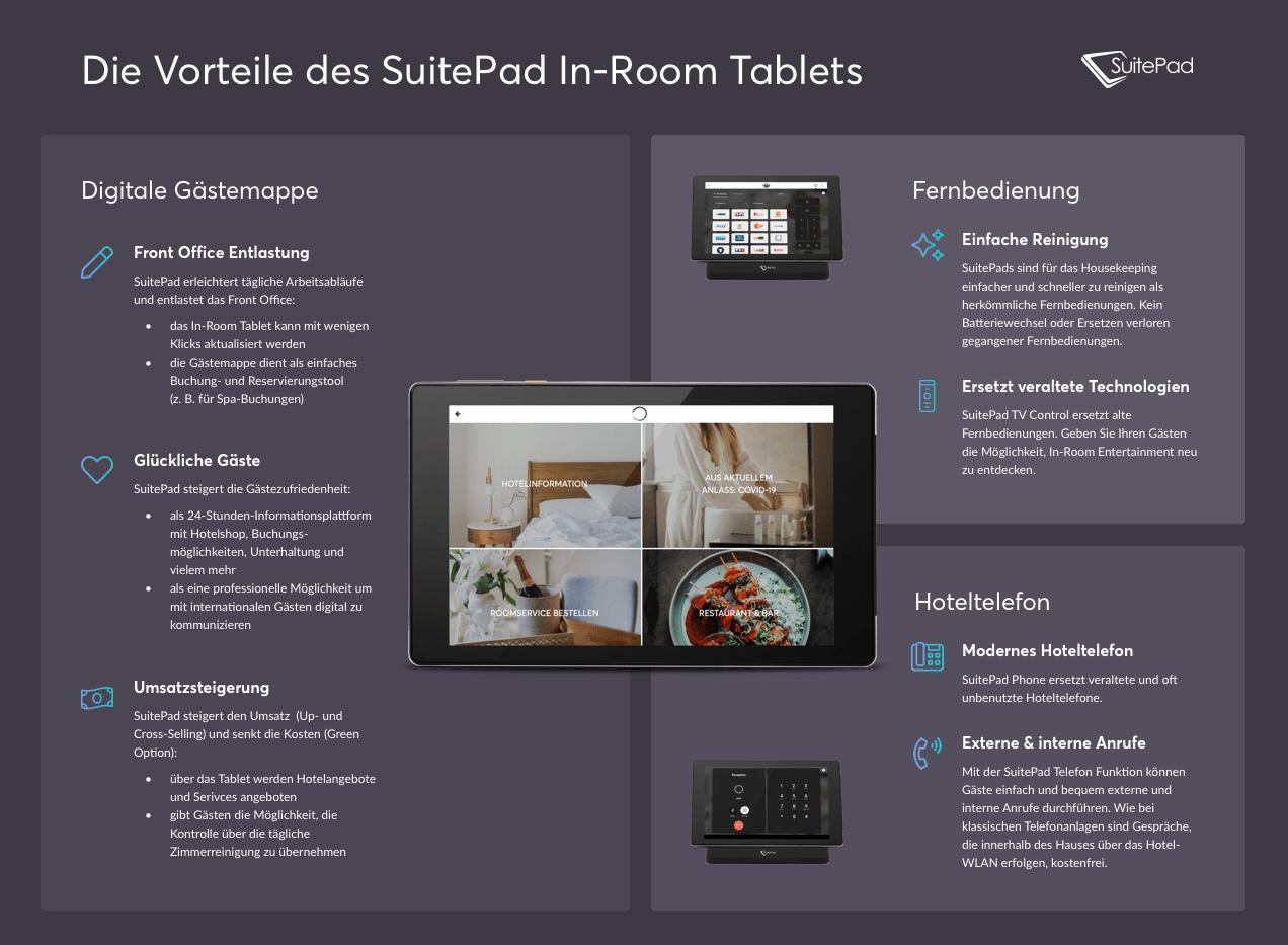 Die Vorteile des SuitePad In-Room Tablets auf einem Blick