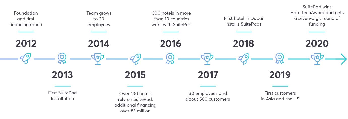 SuitePad Website Timeline